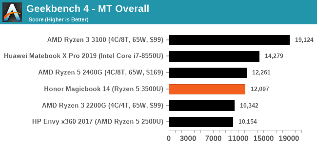 Geekbench 4 - MT Overall
