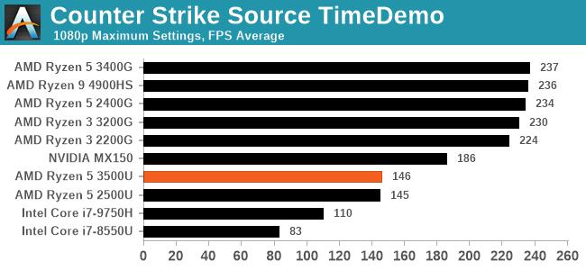 Counter Strike Source TimeDemo
