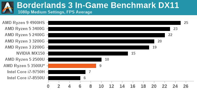 Borderlands 3 In-Game Benchmark DX11