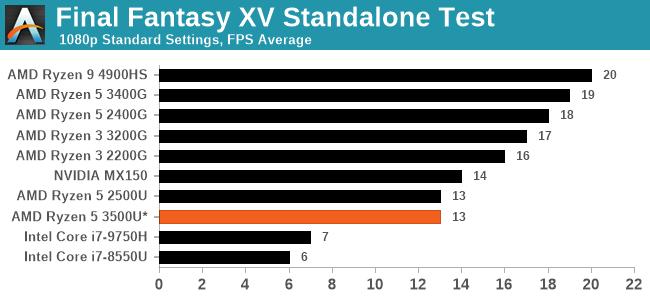 Final Fantasy XV Standalone Test