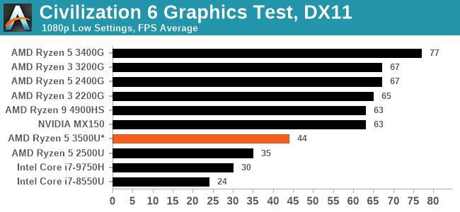 Civilization 6 Graphics Test, DX11