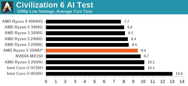 Civilization 6 AI Test
