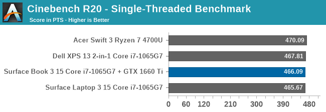 Cinebench R20 - Single-Threaded Benchmark