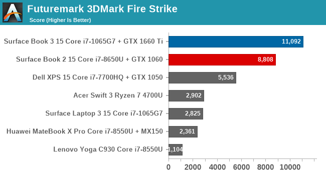 Futuremark 3DMark Fire Strike