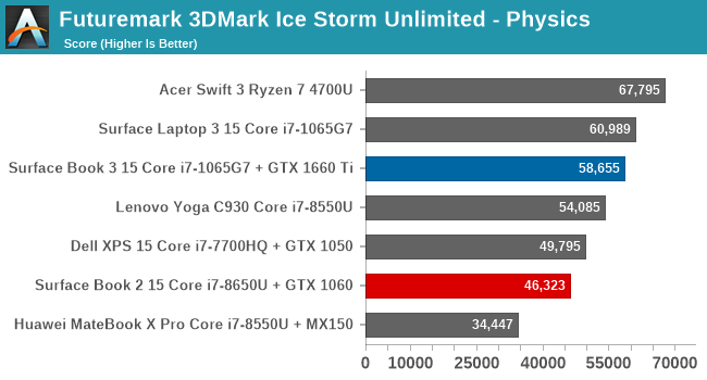 Futuremark 3DMark Ice Storm Unlimited - Physics