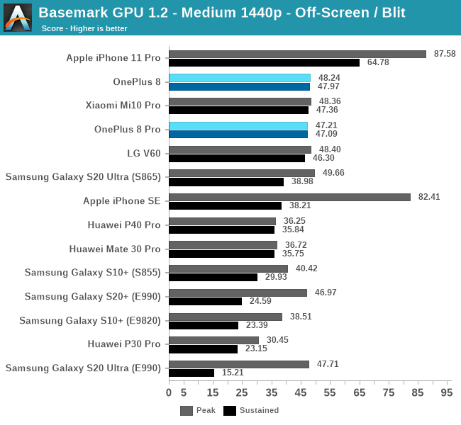 Basemark GPU 1.2 - Medium 1440p - Off-Screen / Blit