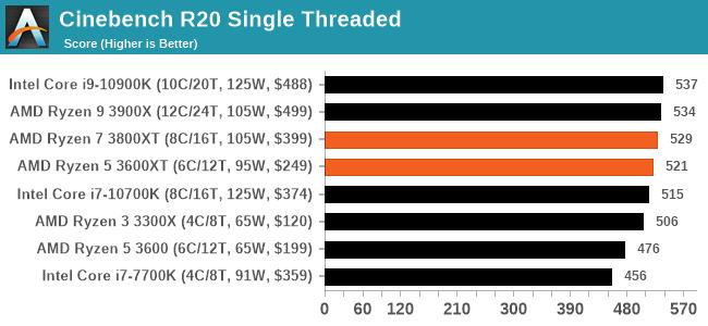 Cinebench R20 Single Threaded