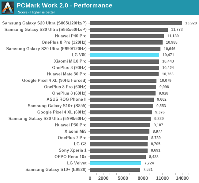 PCMark Work 2.0 - Performance