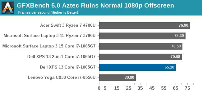 GFXBench 5.0 Aztec Ruins Normal 1080p Offscreen