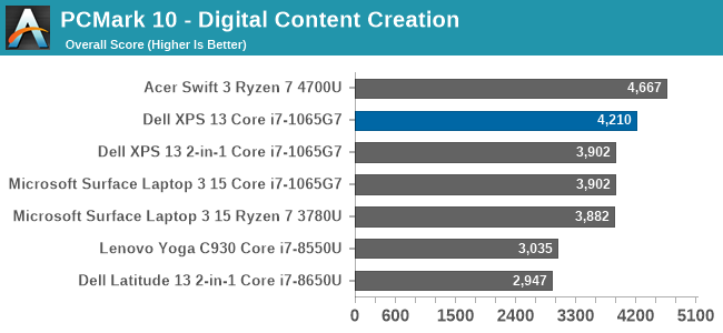 PCMark 10 - Digital Content Creation
