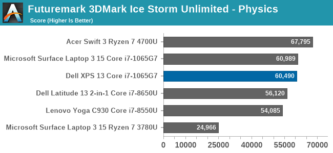 Futuremark 3DMark Ice Storm Unlimited - Physics