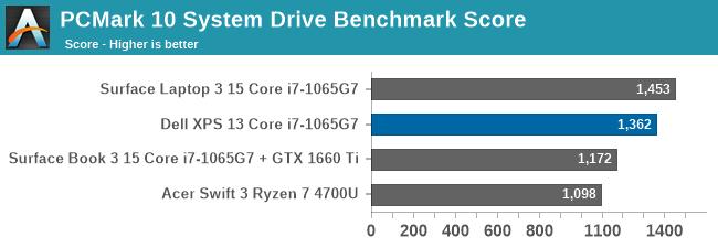 PCMark 10 System Drive Benchmark Score