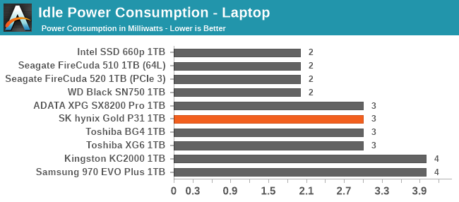 Idle Power Consumption - Laptop