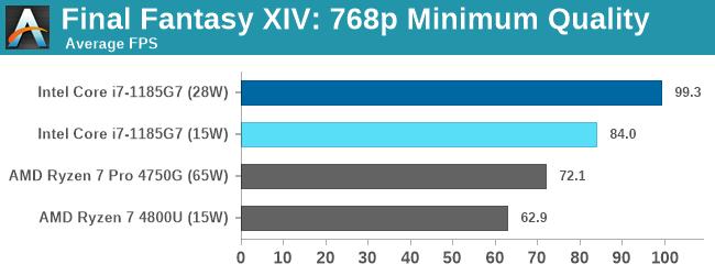 Final Fantasy XIV: 768p Minimum Quality