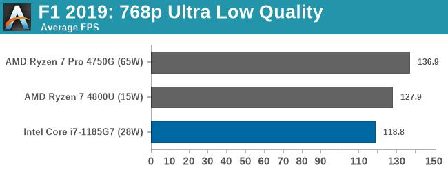 F1 2019: 768p Ultra Low Quality