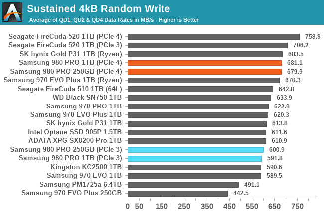 Sustained 4kB Random Write