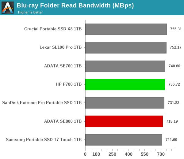 Blu-ray Folder Read