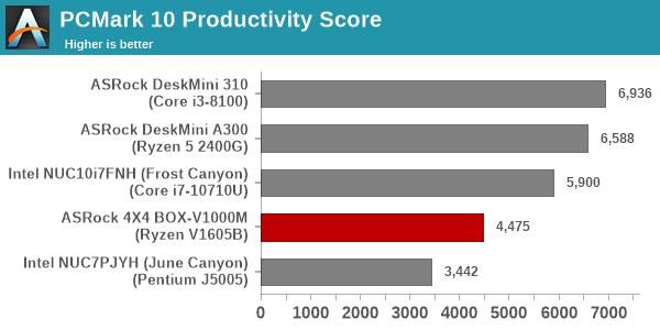 Futuremark PCMark 10 - Productivity