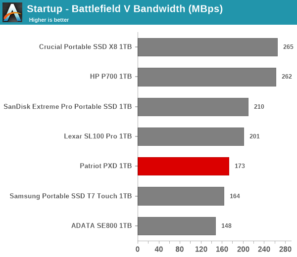 Startup - Battlefield V