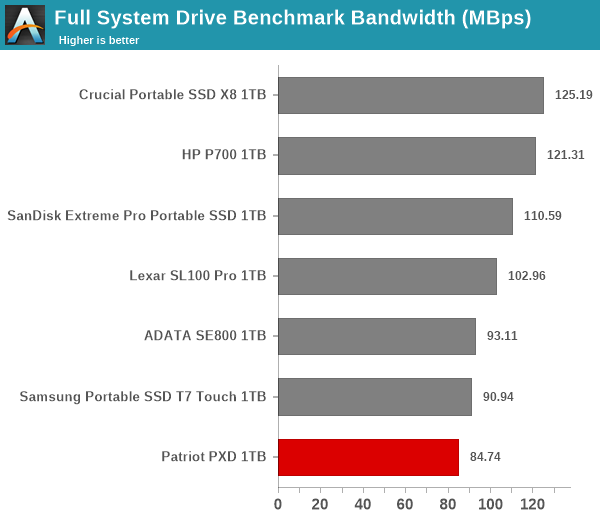 Full System Drive Benchmark Bandwidth (MBps)