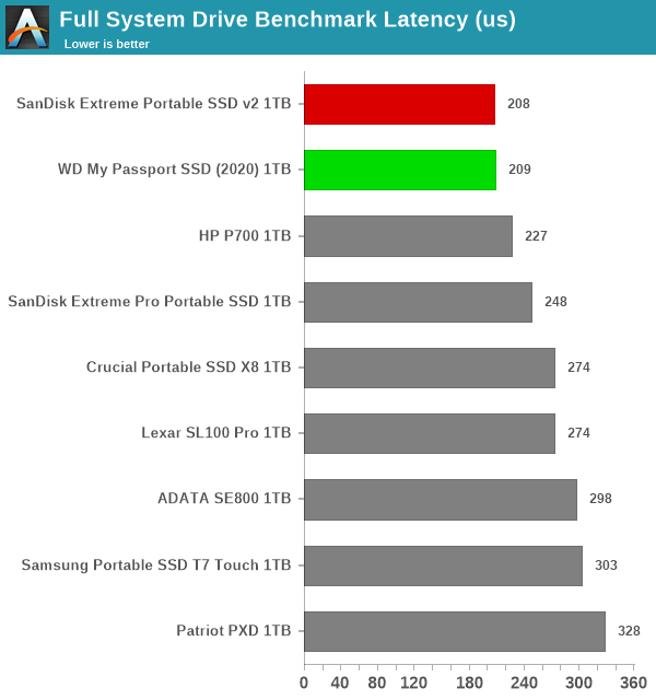 Full System Drive Benchmark Latency (us)