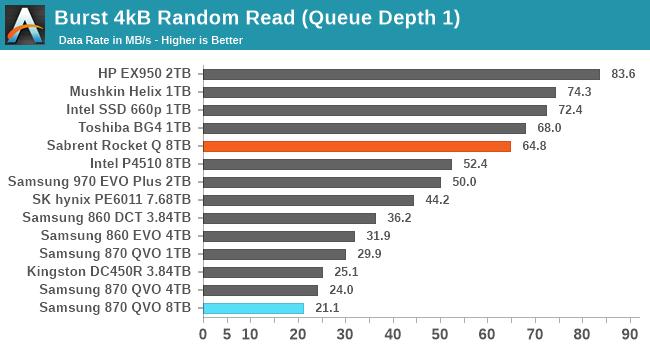 Burst 4kB Random Read (Queue Depth 1)