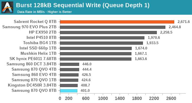 Burst 128kB Sequential Write (Queue Depth 1)