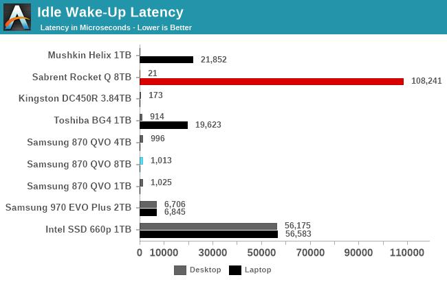 Idle Wake-Up Latency