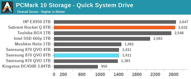 PCMark 10 Storage - Quick