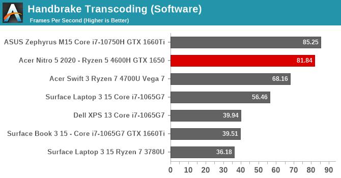 Handbrake Transcoding (Software)
