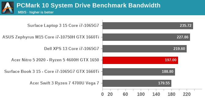 PCMark 10 System Drive Benchmark Bandwidth