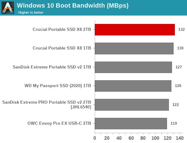 Windows 10 Boot