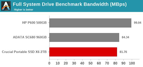 Full System Drive Benchmark Bandwidth (MBps)