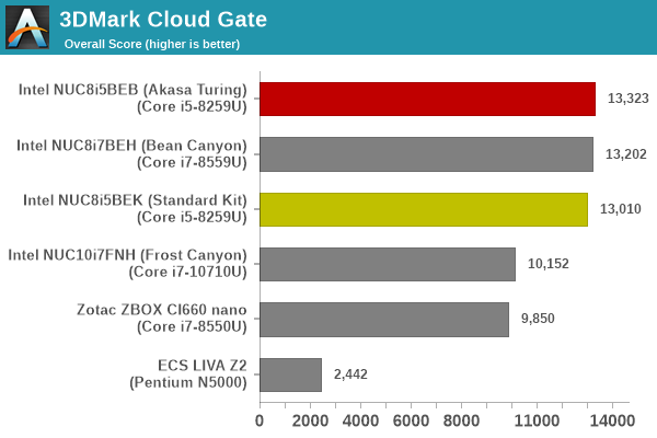 UL 3DMark Cloud Gate Score