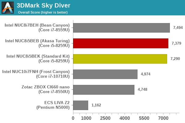 UL 3DMark Sky Diver Score
