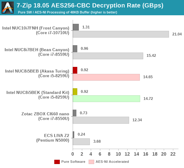 7-Zip AES256-CBC Decryption Benchmark