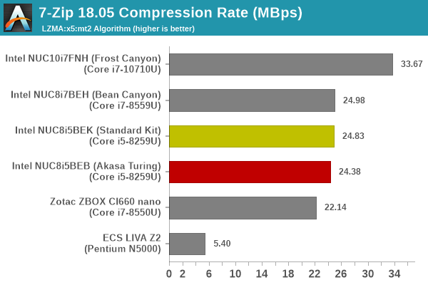 7-Zip LZMA Compression Benchmark