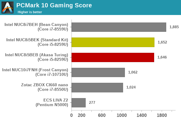 Futuremark PCMark 10 - Gaming