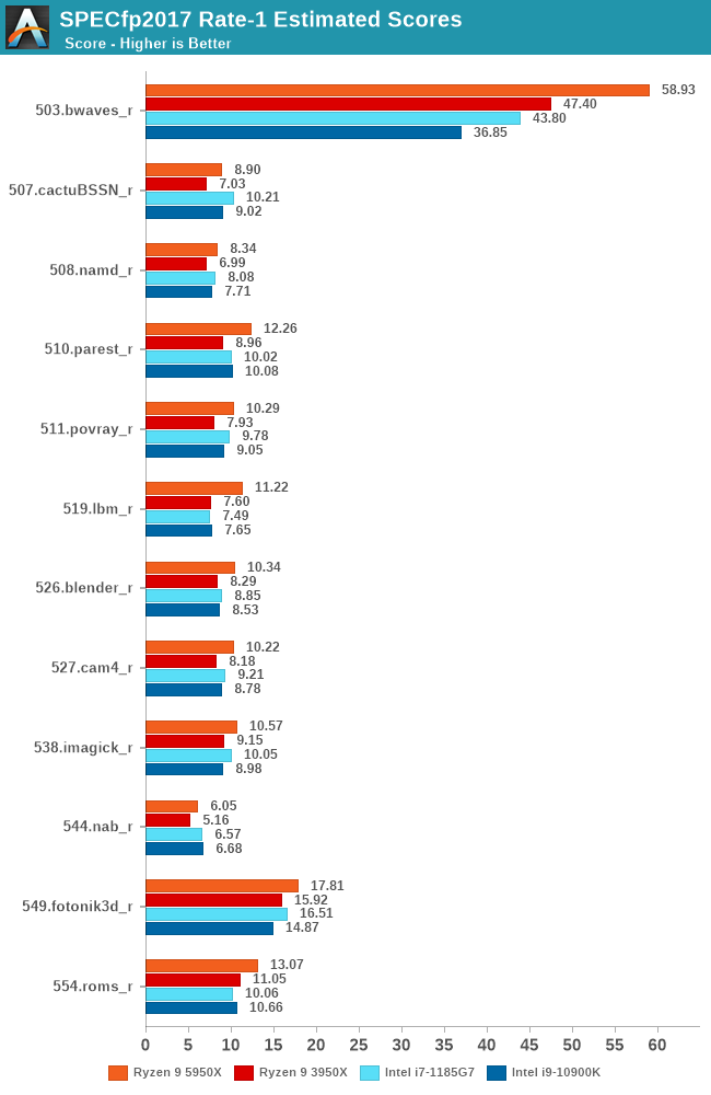 SPECfp2017 Rate-1 Estimated Scores