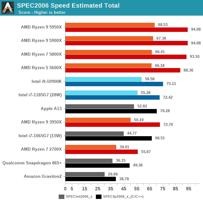 SPEC2006 Speed Estimated Total