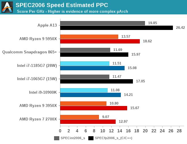 SPEC2006 Speed Estimated PPC