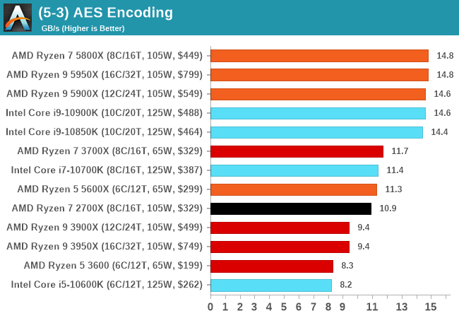 (5-3) AES Encoding