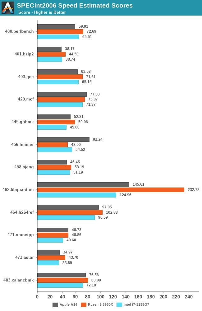 SPECint2006 Speed Estimated Scores
