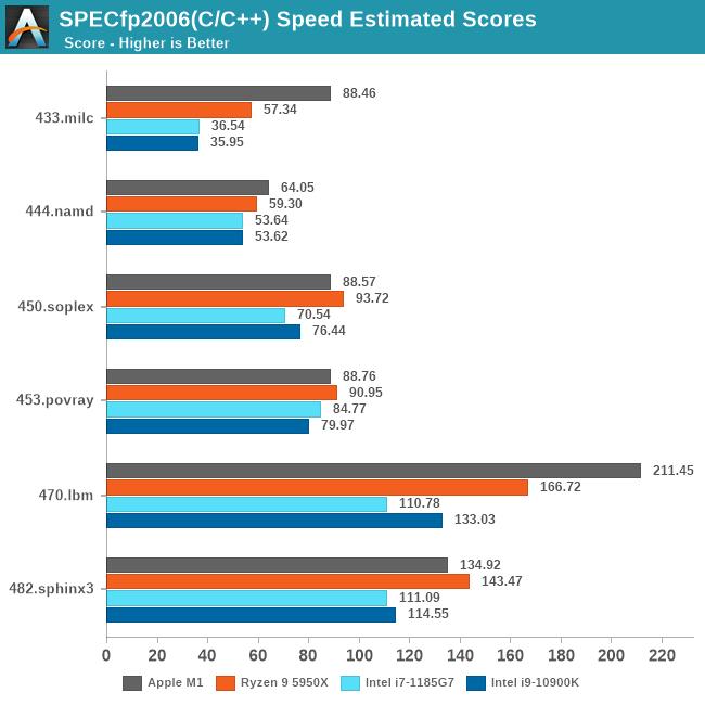 SPECfp2006(C/C++) Speed Estimated Scores