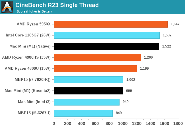 CineBench R23 Single Thread