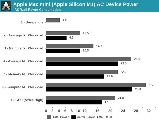 Apple Mac mini (Apple Silicon M1) AC Device Power