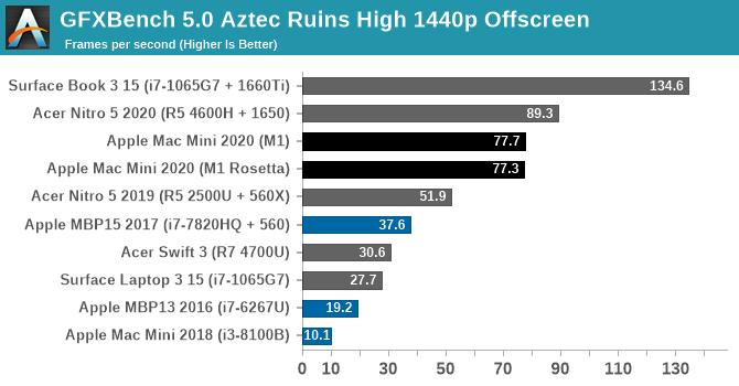 GFXBench 5.0 Aztec Ruins High 1440p Offscreen