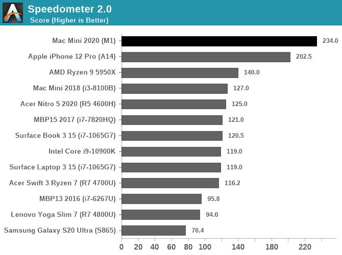 Speedometer 2.0