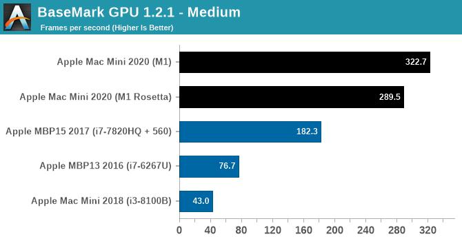BaseMark GPU 1.2.1 - Medium