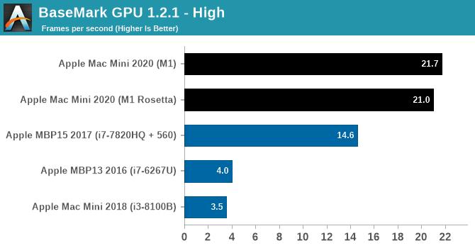 BaseMark GPU 1.2.1 - High